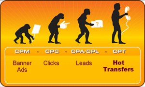 Evolutia marketingului online